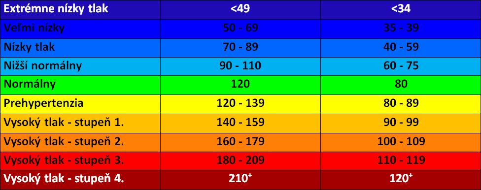 Krvný tlak a hodnoty v tabuľke.