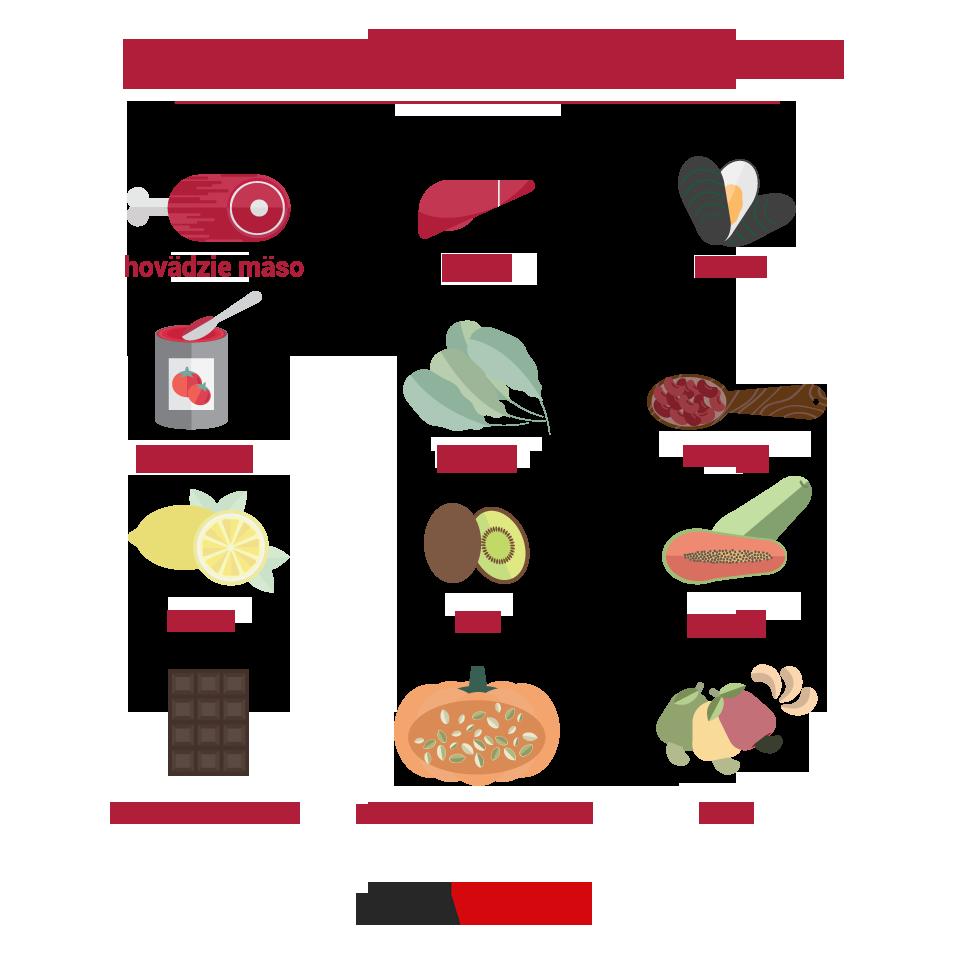 Zoznam potravín, ktoré obsahujú železo.