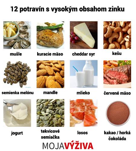 Potraviny obsahujúce zinok.
